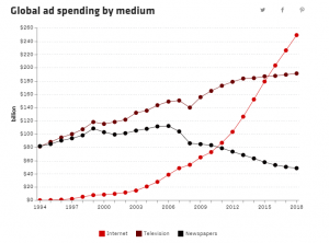 Global Ad Spending